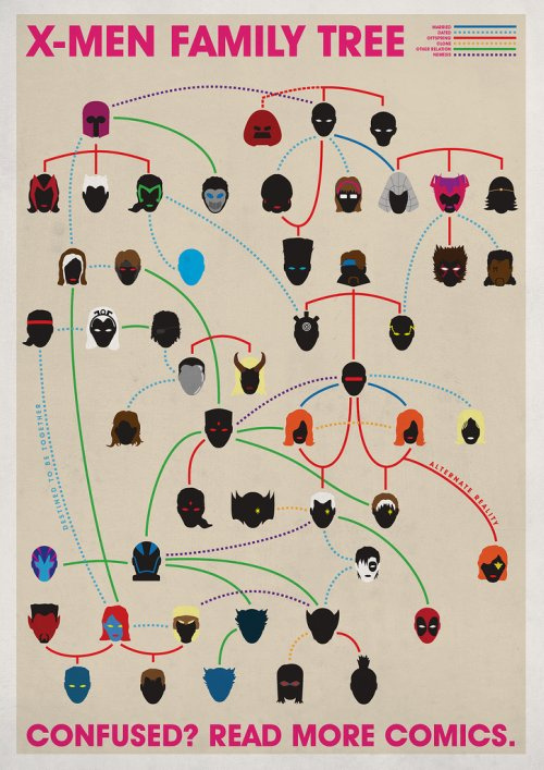 X Men Family Tree